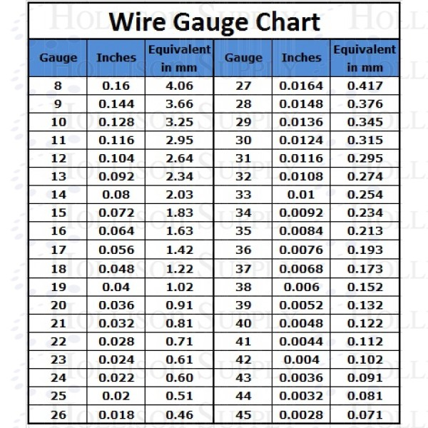 Wire Wheel Gauge Chart